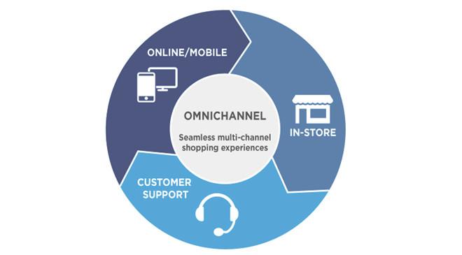 omini-channel