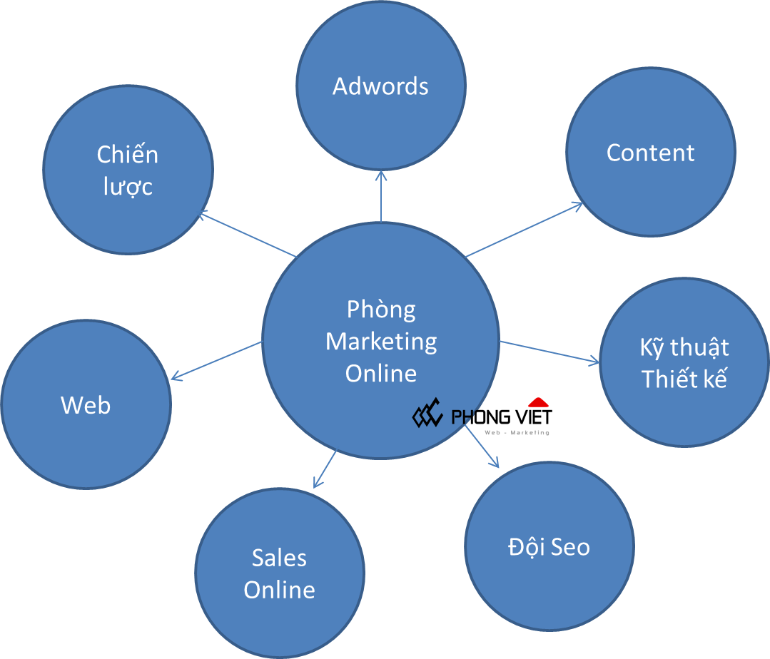 doi hinh phong marketing online