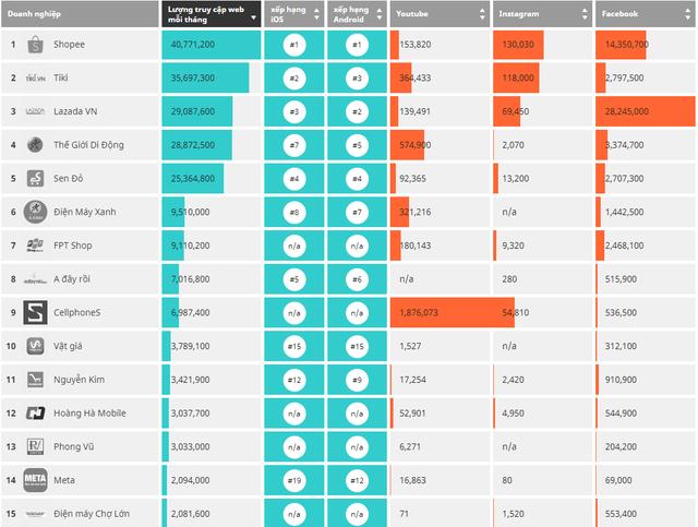 Bảng xếp hạng các doanh nghiệp thương mại điện tử hàng đầu tại Việt Nam